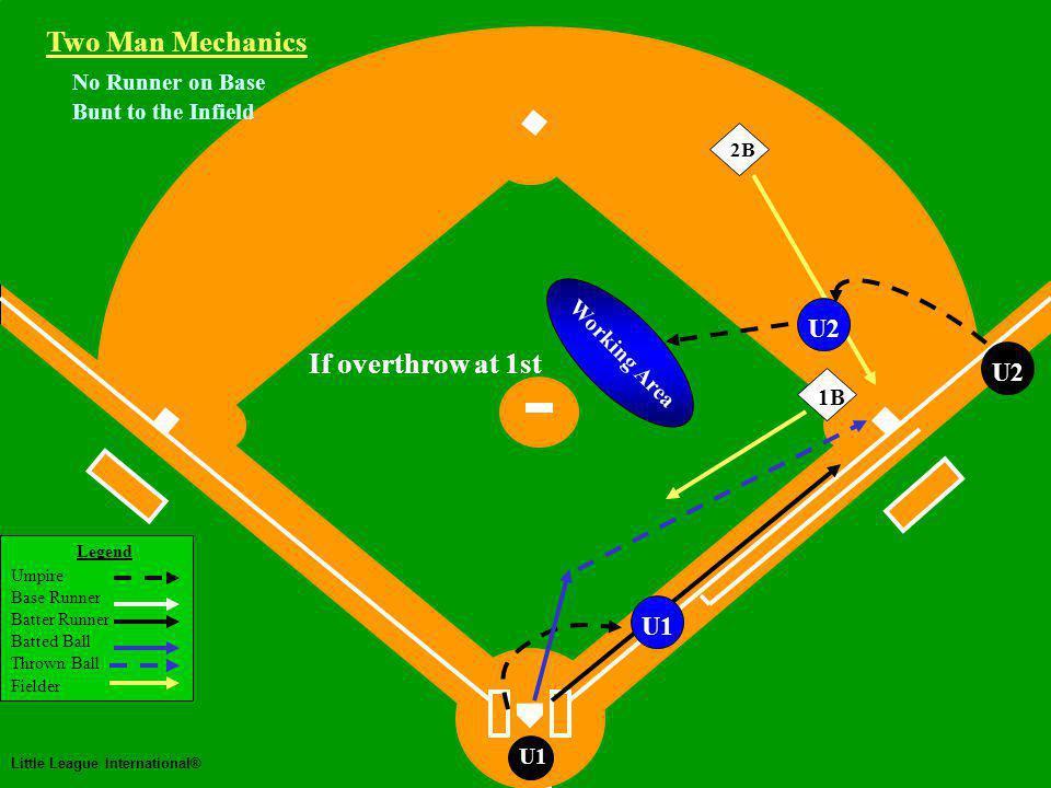 Two Man Mechanics Legend Umpire Base Runner Batter Runner Batted Ball Thrown Ball Fielder Little League International® U1 No Runner on Base Bunt to the Infield 1B Two Man Mechanics U2 2B