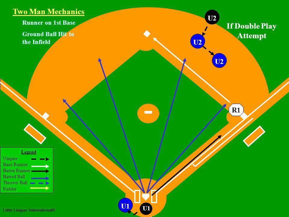 Two Man Mechanics Legend Umpire Base Runner Batter Runner Batted Ball Thrown Ball Fielder Little League International® U1 Runner on 1st Base Ground Ball Hit to the Infield Two Man Mechanics R1 U2