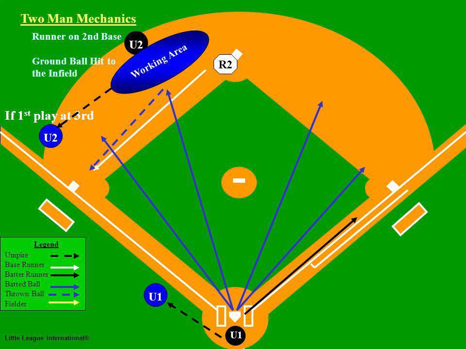 Two Man Mechanics Legend Umpire Base Runner Batter Runner Batted Ball Thrown Ball Fielder Little League International® U1 Runner on 2nd Base Ground Ball Hit to the Infield Two Man Mechanics R2 U2