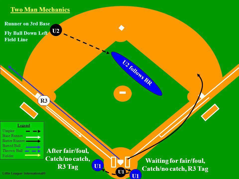 Two Man Mechanics Legend Umpire Base Runner Batter Runner Batted Ball Thrown Ball Fielder Little League International® U1 U2 Two Man Mechanics R3 Fly Ball Down Left Field Line Runner on 3rd Base