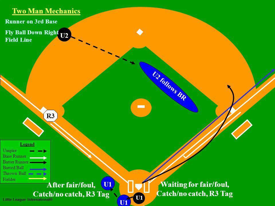 Two Man Mechanics Legend Umpire Base Runner Batter Runner Batted Ball Thrown Ball Fielder Little League International® U1 U2 Two Man Mechanics R3 Runner on 3rd Base Fly Ball Down Right Field Line