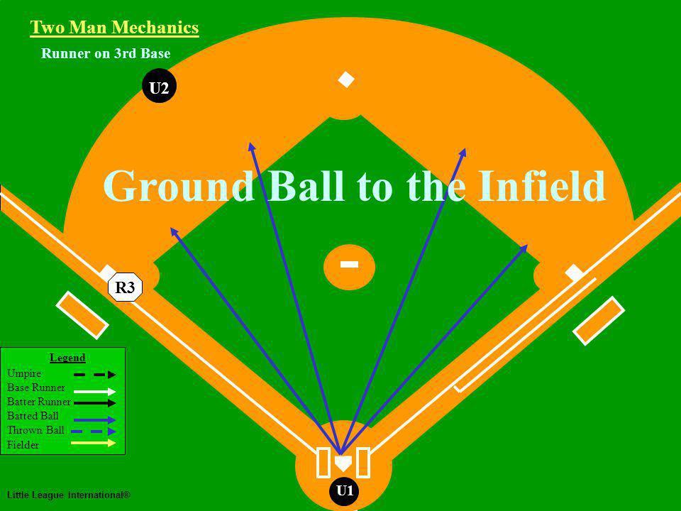 Two Man Mechanics Legend Umpire Base Runner Batter Runner Batted Ball Thrown Ball Fielder Little League International® U1 Runner on 3rd Base Routine Fly Ball or Line Drive to the Outfield U1 Two Man Mechanics U2 R3 U2 follows BR