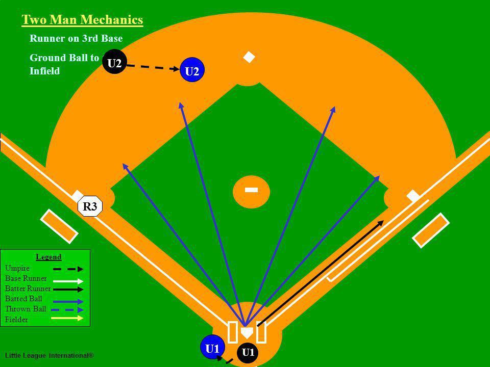Two Man Mechanics Legend Umpire Base Runner Batter Runner Batted Ball Thrown Ball Fielder Little League International® U1 Runner on 3rd Base Ground Ball to the Infield Two Man Mechanics U2 R3