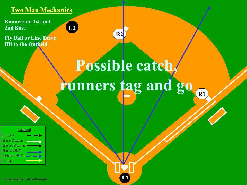 Legend Umpire Base Runner Batter Runner Batted Ball Thrown Ball Fielder Little League International® U1 Runners on 1st and 2nd Base U2 Fly Ball or Line Drive Hit to the Outfield Two Man Mechanics R2R1