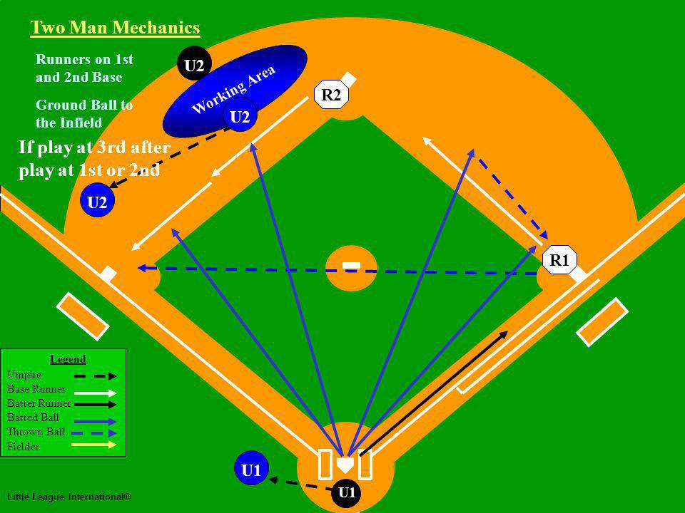 Two Man Mechanics Legend Umpire Base Runner Batter Runner Batted Ball Thrown Ball Fielder Little League International® U1 U2U1U2 Runners on 1st and 2nd Base Ground Ball to the Infield If play at 3rd after play at 1st or 2nd Working Area Two Man Mechanics R2R1 U2