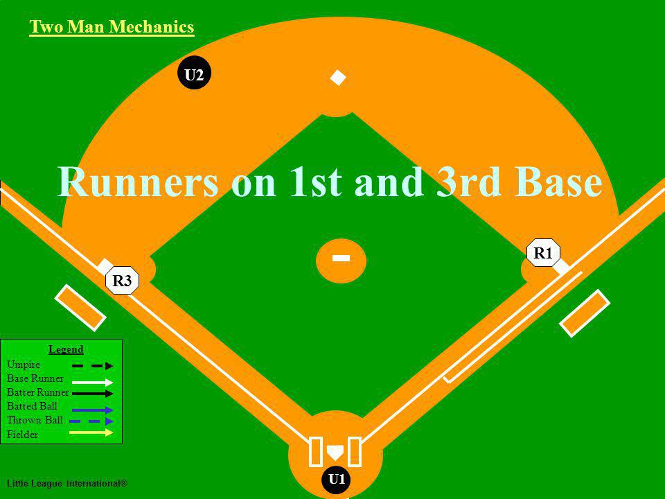 Two Man Mechanics Legend Umpire Base Runner Batter Runner Batted Ball Thrown Ball Fielder Little League International® U1 Runners on 1st and 3rd Base U2 R3 Two Man Mechanics R1