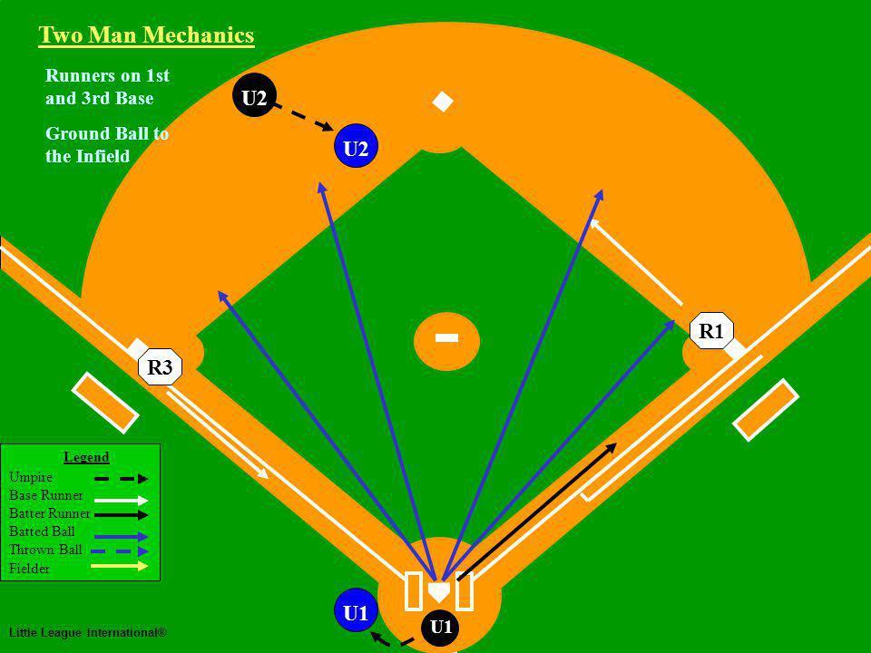 Two Man Mechanics Legend Umpire Base Runner Batter Runner Batted Ball Thrown Ball Fielder Little League International® U1 Runners on 1st and 3rd Base U2 Ground Ball to the Infield Two Man Mechanics R3R1