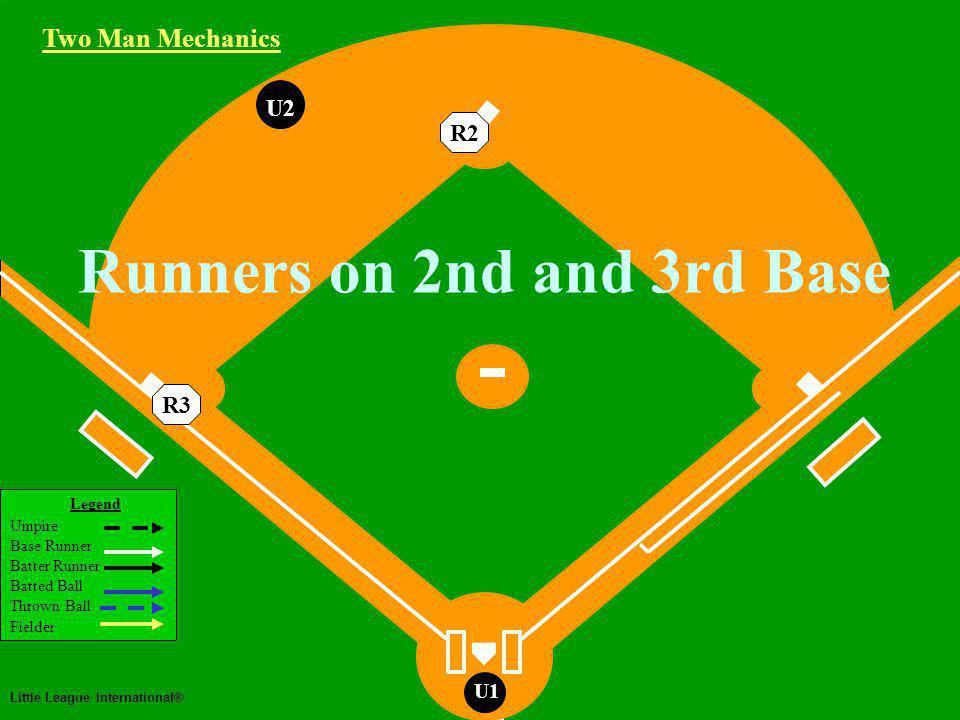 Two Man Mechanics Legend Umpire Base Runner Batter Runner Batted Ball Thrown Ball Fielder Little League International® U1 U2 U1 Runners on 1st and 3rd Base Ground Ball to the Infield Two Man Mechanics R3R1