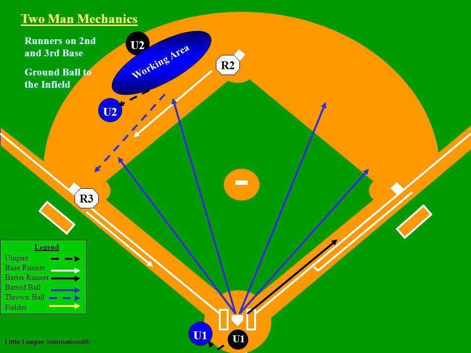 Two Man Mechanics Legend Umpire Base Runner Batter Runner Batted Ball Thrown Ball Fielder Little League International® U1 U2U1 Runners on 2nd and 3rd Base Ground Ball to the Infield Working Area Two Man Mechanics R3R2 U2