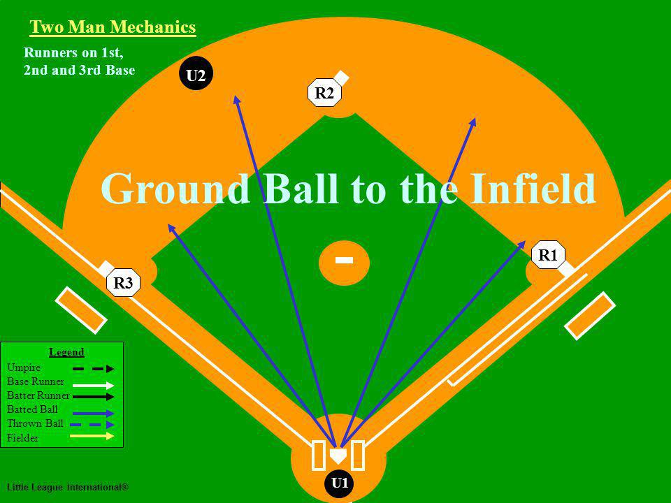 Two Man Mechanics Legend Umpire Base Runner Batter Runner Batted Ball Thrown Ball Fielder Little League International® U1 U2U1 Two Man Mechanics R3R2R1 U2 Working Area U2 Runners on 1st, 2nd and 3rd Base Fly Ball or Line Drive Hit to the Outfield U2 lets ball take him to play