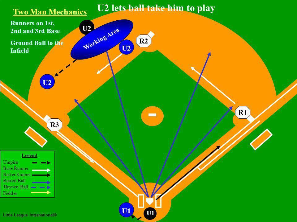 Two Man Mechanics Legend Umpire Base Runner Batter Runner Batted Ball Thrown Ball Fielder Little League International® U1 U2 Runners on 1st, 2nd and 3rd Base Ground Ball to the Infield Two Man Mechanics R3R2R1