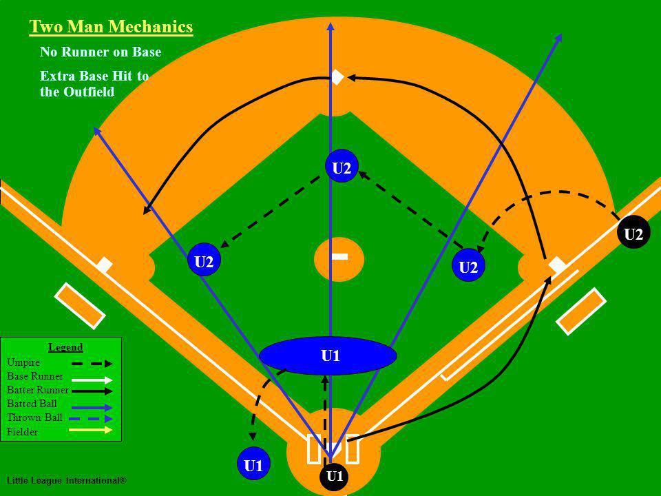 Two Man Mechanics Legend Umpire Base Runner Batter Runner Batted Ball Thrown Ball Fielder Little League International® U1 U2U1 No Runner on Base Extra Base Hit to the Outfield Two Man Mechanics U2