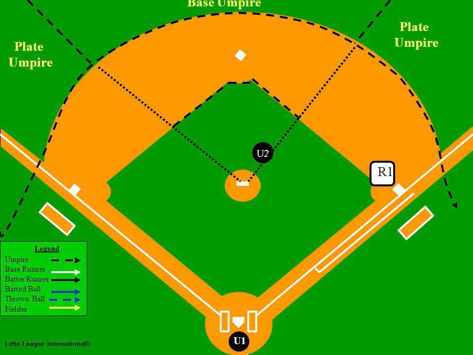 Legend Umpire Base Runner Batter Runner Batted Ball Thrown Ball Fielder Little League International® U1 Two Man Mechanics No runners on Base Fly Ball to Right Field Base Umpire Goes Out U2 U1 U2 U1