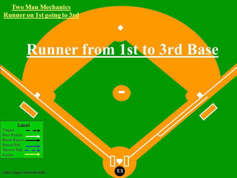 Two Man Mechanics Legend Umpire Base Runner Batter Runner Batted Ball Thrown Ball Fielder Little League International® U1 Two Man Mechanics Runner on 1st going to 3rd Runner from 1st to 3rd Base