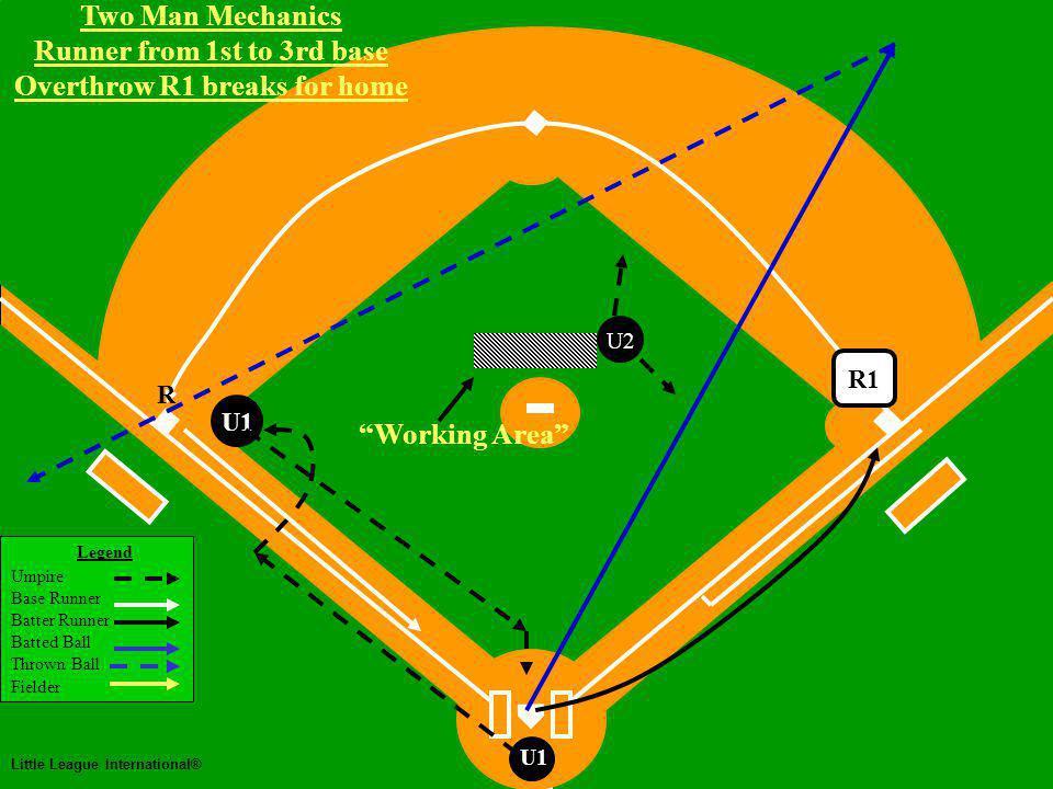 Two Man Mechanics Legend Umpire Base Runner Batter Runner Batted Ball Thrown Ball Fielder Little League International® U1 Two Man Mechanics Runner from 1st to 3rd base Overthrow R1 breaks for home U2 R1 U1 R Working Area