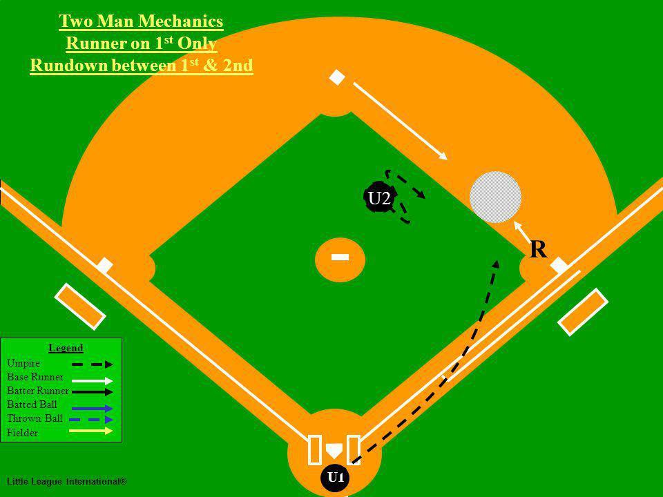 Legend Umpire Base Runner Batter Runner Batted Ball Thrown Ball Fielder Little League International® U1 U2 R Two Man Mechanics Runner on Third Rundown between 3 rd & Home