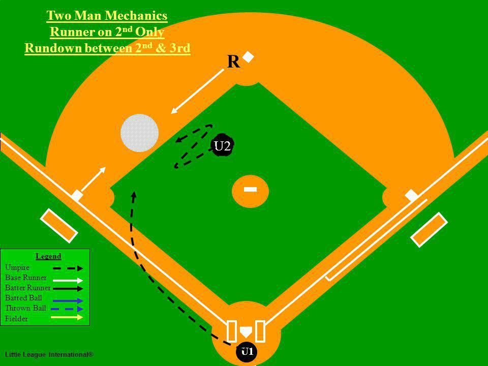 Two Man Mechanics Legend Umpire Base Runner Batter Runner Batted Ball Thrown Ball Fielder Little League International® U1 Two Man Mechanics Runner on 2 nd Only Rundown between 2 nd & 3rd R U2