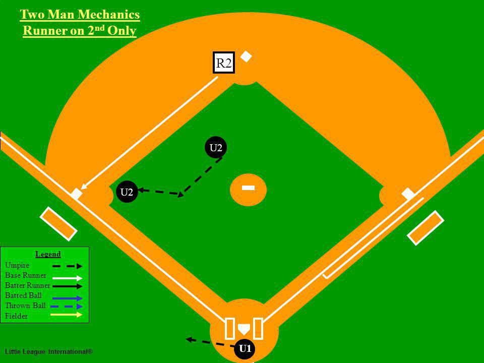 Two Man Mechanics Legend Umpire Base Runner Batter Runner Batted Ball Thrown Ball Fielder Little League International® U1 Steal of Third Base Two Man Mechanics Runner on 2 nd Only