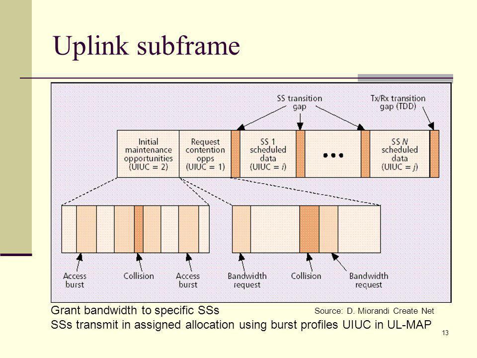 13 Uplink subframe Source: D.