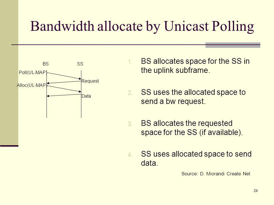 24 Bandwidth allocate by Unicast Polling 1.BS allocates space for the SS in the uplink subframe.