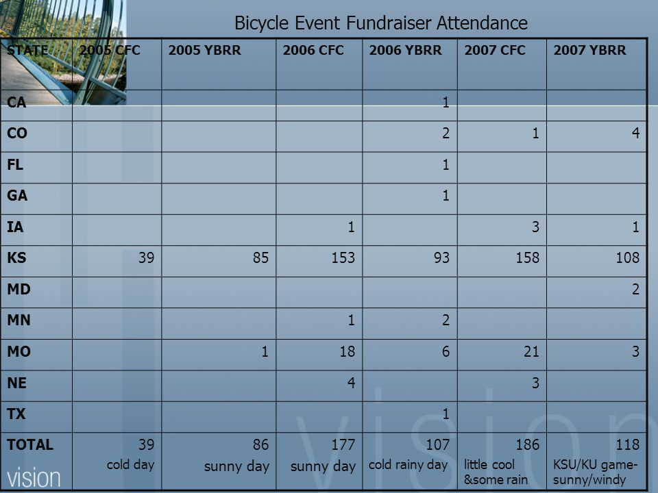 Bicycle Event Fundraiser Attendance STATE2005 CFC2005 YBRR2006 CFC2006 YBRR2007 CFC2007 YBRR CA1 CO214 FL1 GA1 IA131 KS398515393158108 MD2 MN12 MO1186213 NE43 TX1 TOTAL39 cold day 86 sunny day 177 sunny day 107 cold rainy day 186 little cool &some rain 118 KSU/KU game- sunny/windy