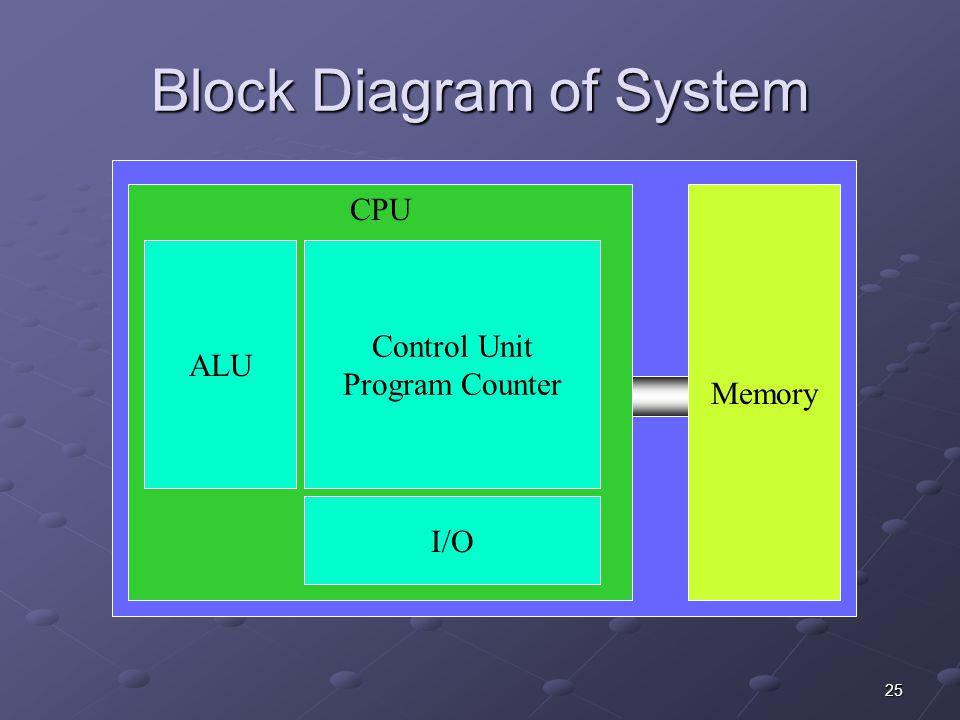 25 Block Diagram of System Memory CPU ALU I/O Control Unit Program Counter