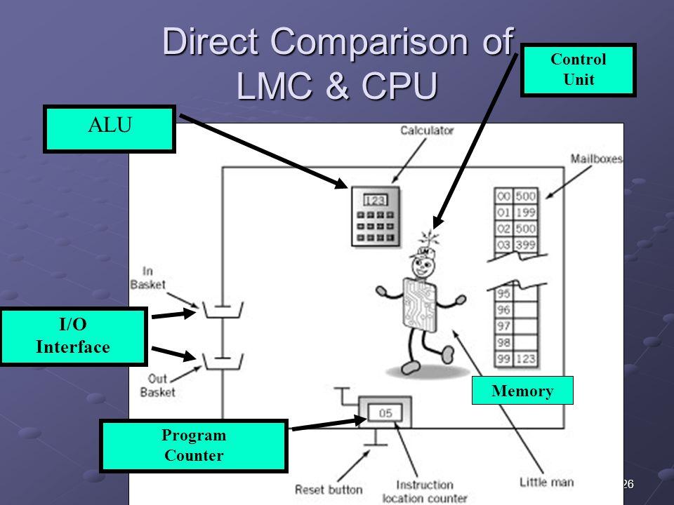 26 Direct Comparison of LMC & CPU ALU I/O Interface Control Unit Memory Program Counter