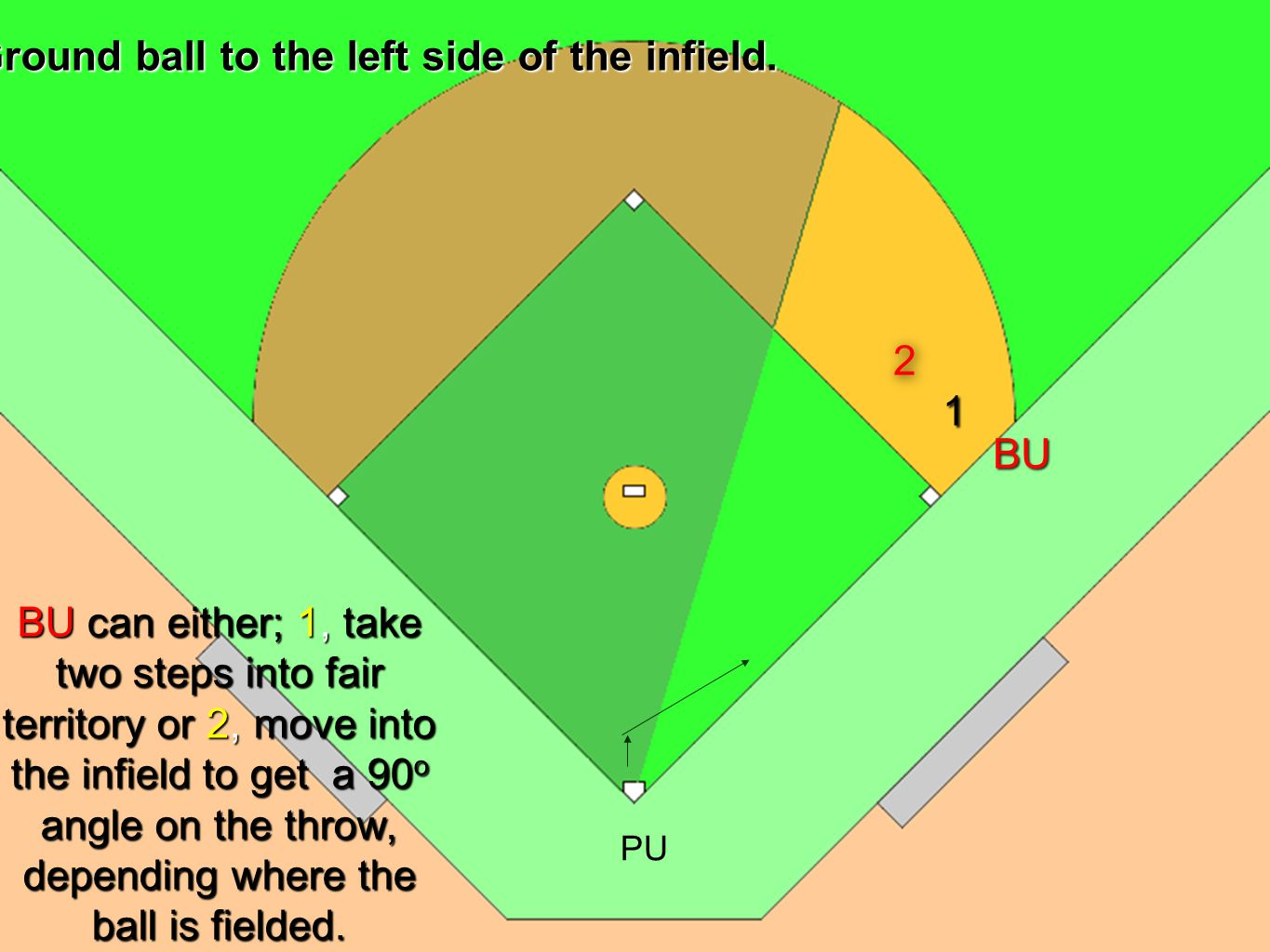 U1 U2U3 Situation 1 No one on base Ground ball hit to the left side of the infield, from the 2nd baseman to the 3rd base foul line.