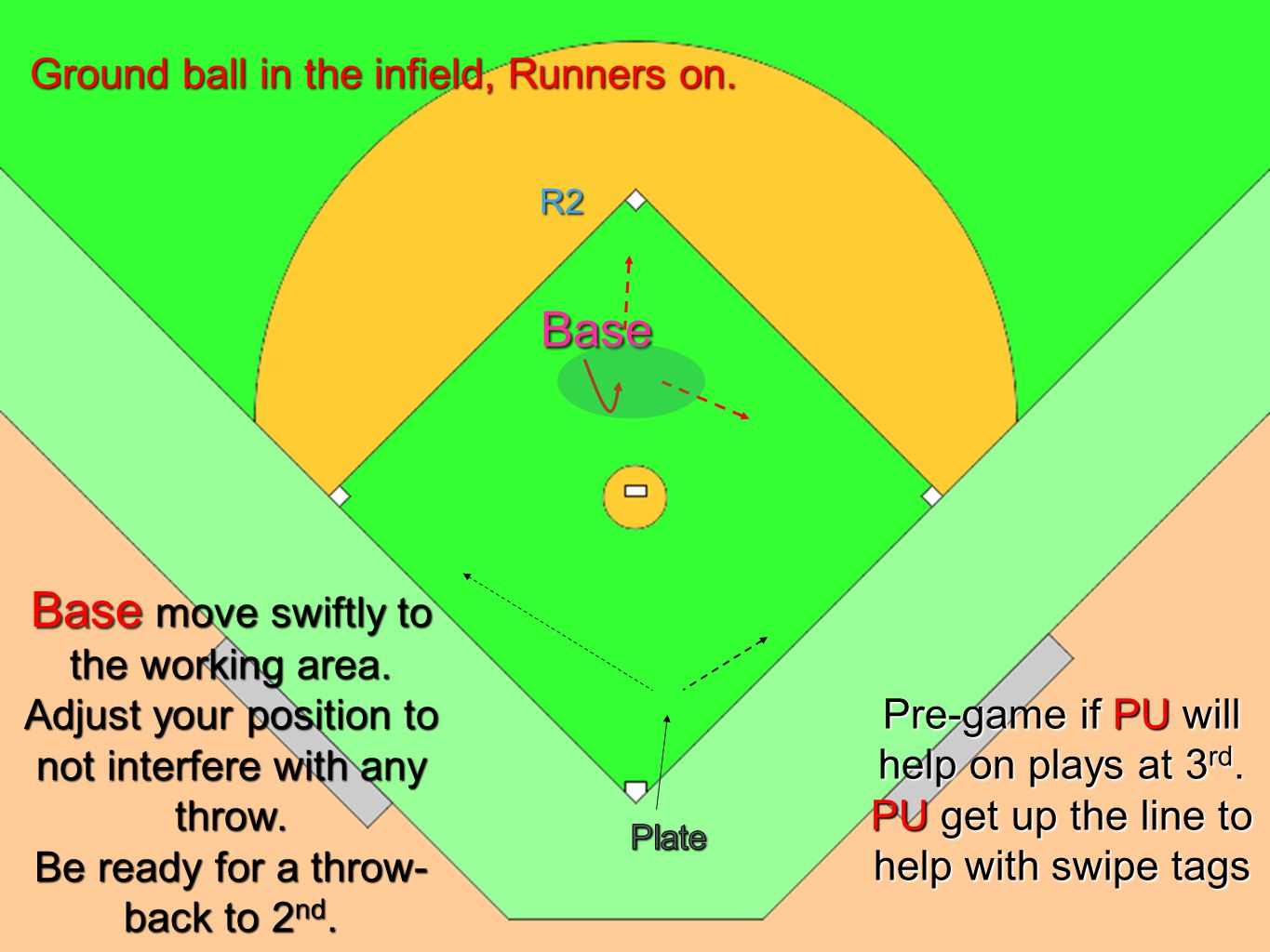 U1 Situation 9 Runner on 2 nd U1 U2 Base R2 Ground ball in the infield, Runners on.