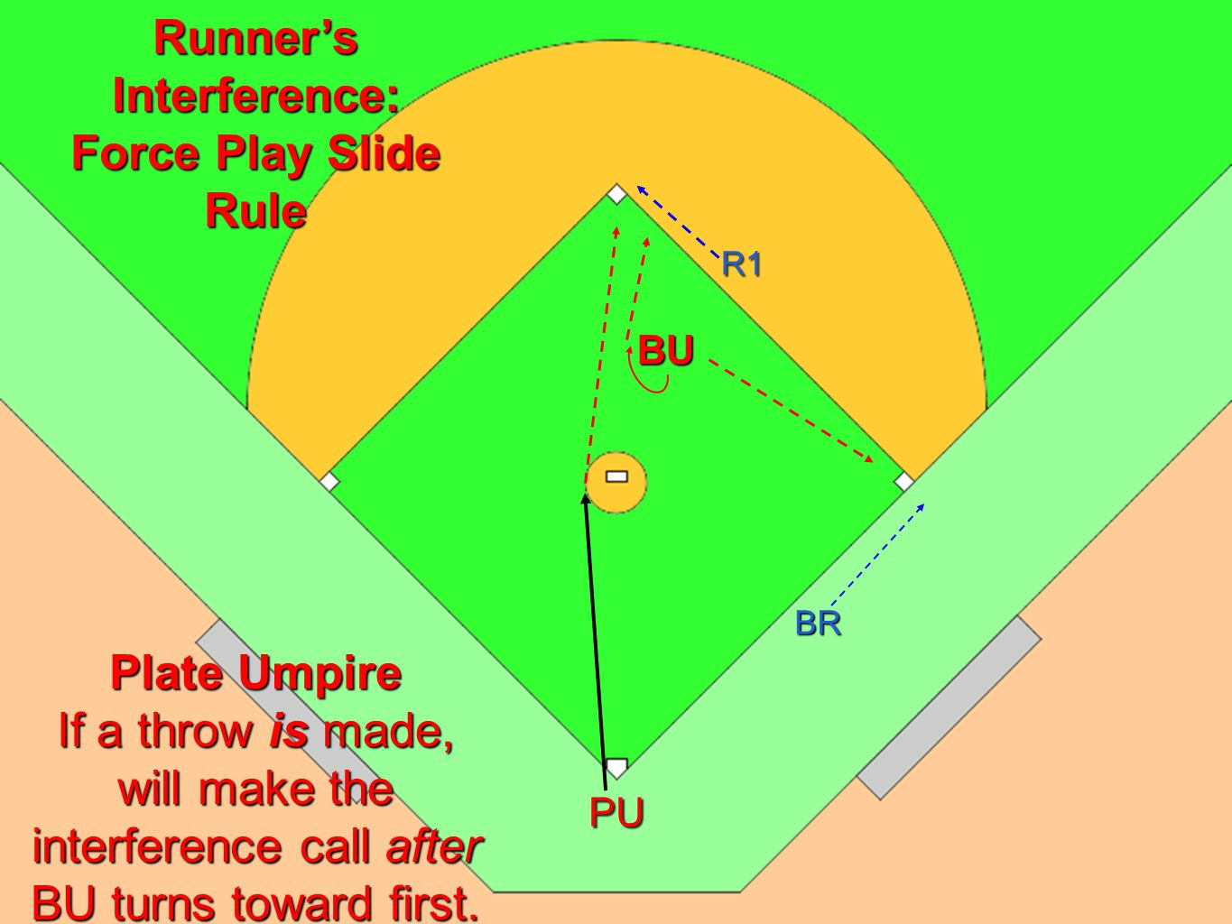R1 BU PU Runners Interference: Force Play Slide Rule Plate Umpire If a throw is made, will make the interference call after BU turns toward first.