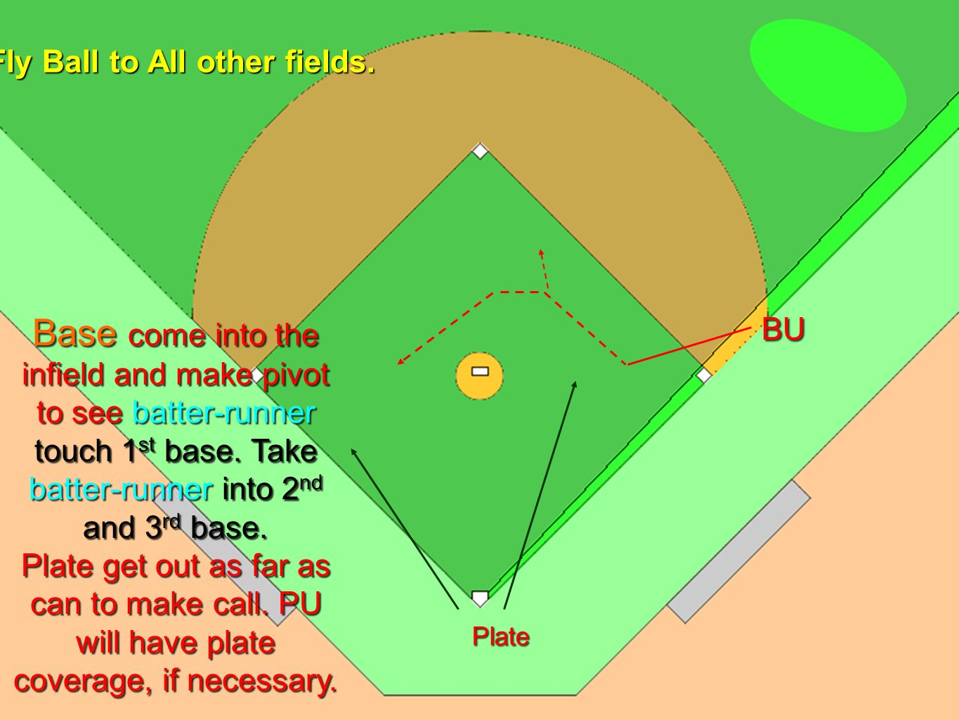 U1 U2U3 Situation 3 No one on base Fly ball hit to the outfield other than down right field line, or in short right or center field.