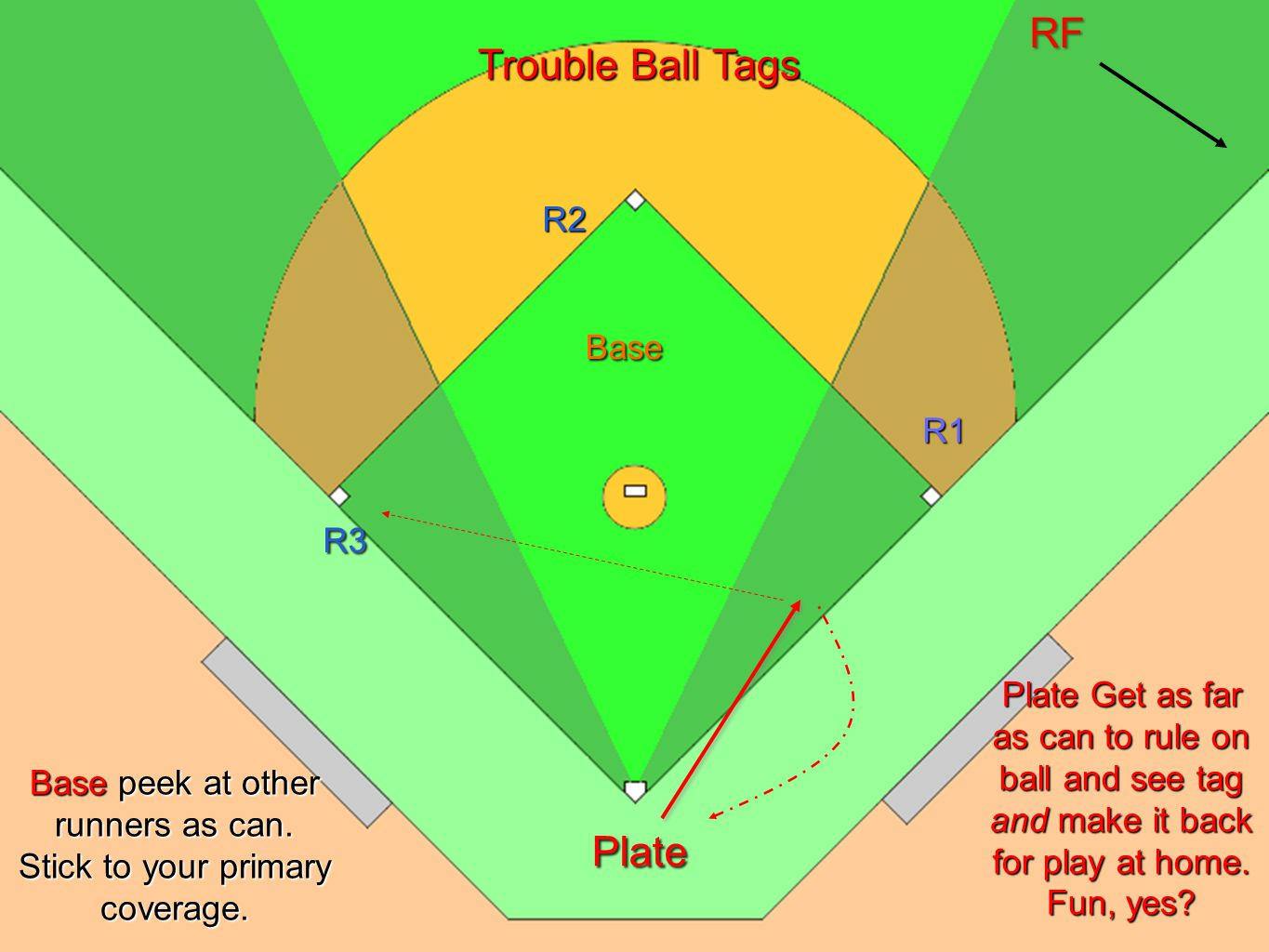 U1 Situation 32 Bases Loaded U1 Move to get the best possible line on the fly ball and still observe R3 at 3 rd.
