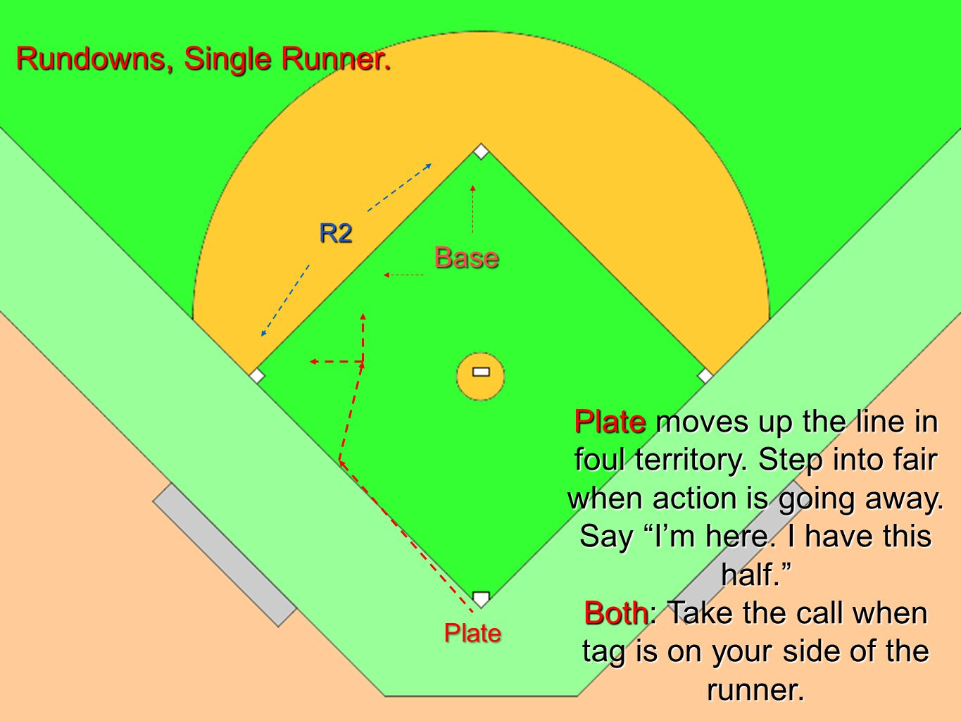 U1 move quickly up 3 rd base line -in foul ground- to assist U2.
