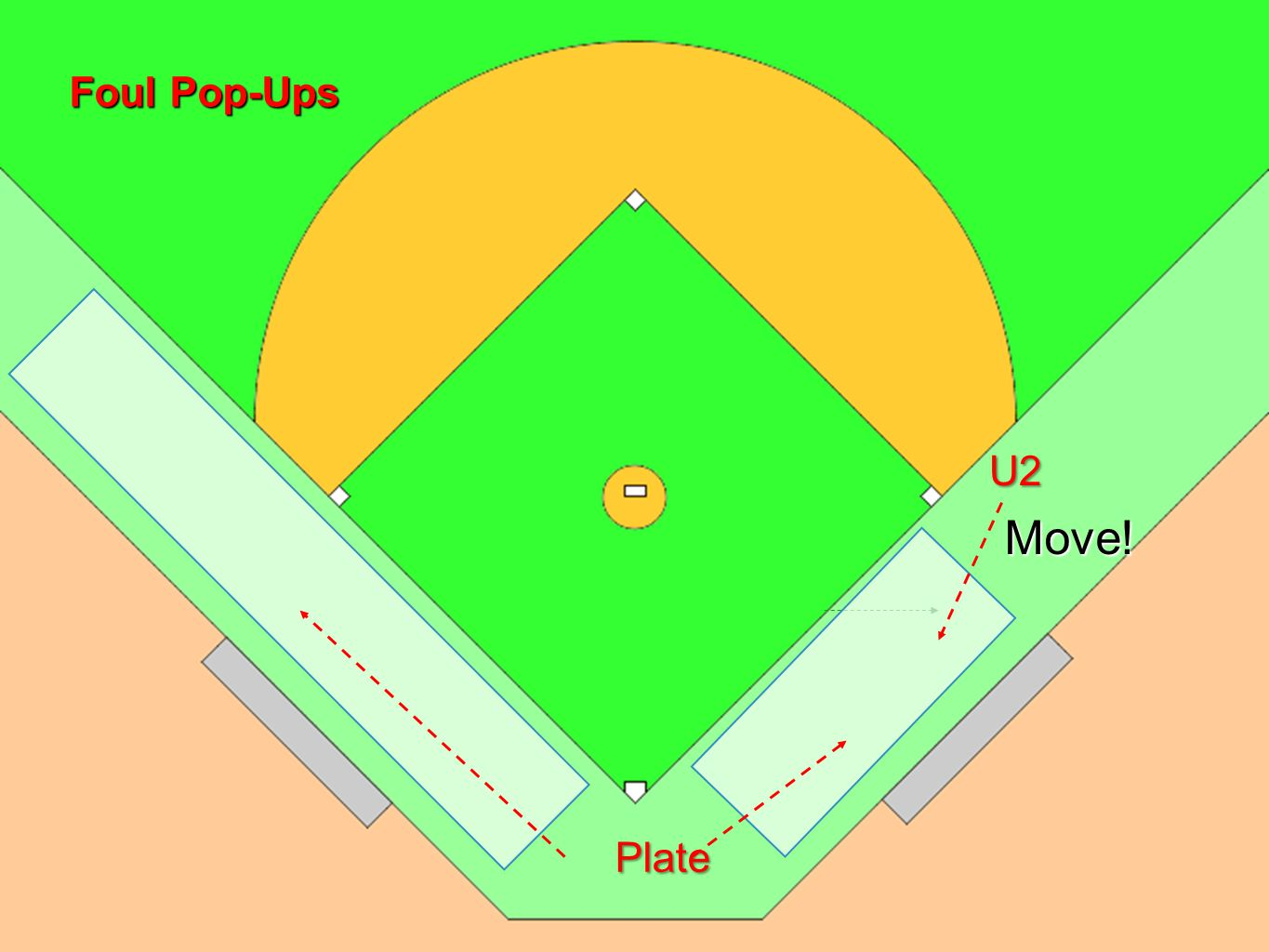 Foul Pop ups When U2 is in Position A, both umpires should cover foul pop-ups in the 1 st base dugout area.