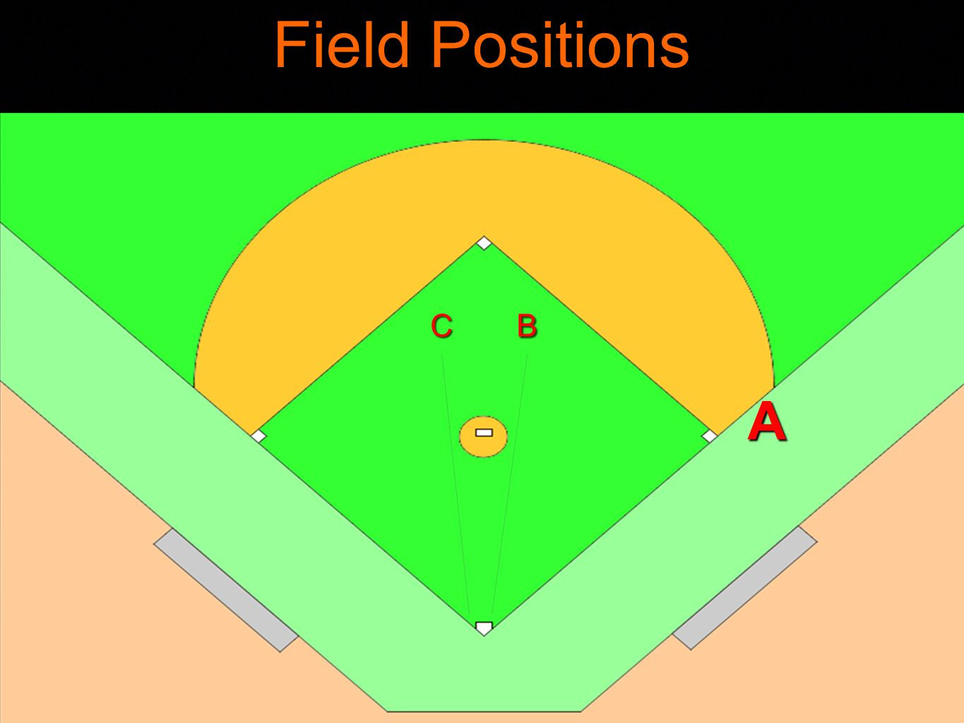 Rotations Never rotate on a ball in the infield, only on a batted ball in the outfield.