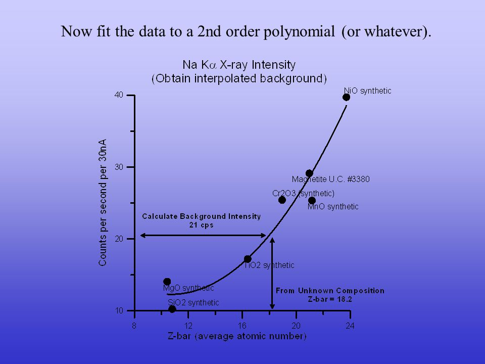 Correct the x-ray continuum (on-peak) intensities for absorption.