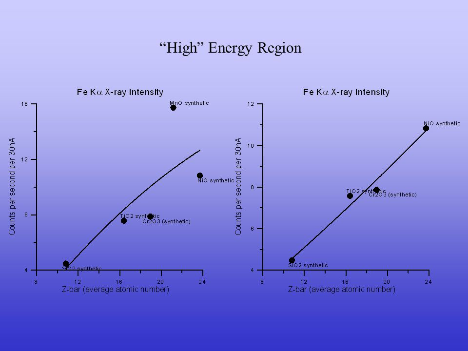 Moderate energy region Rule of Thumb: Background is (generally) the lowest thing one can measure.