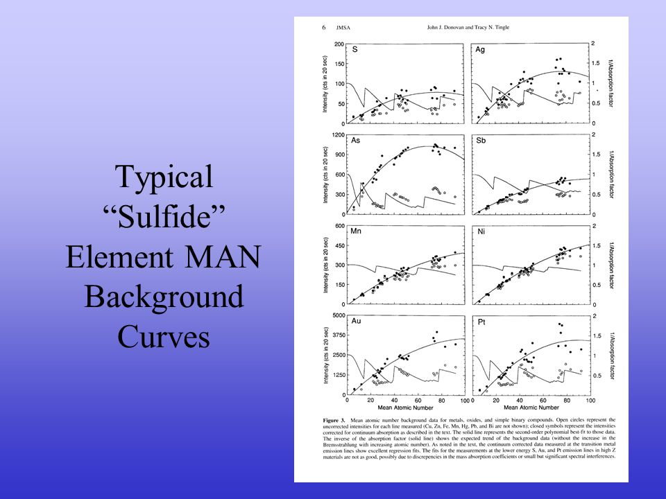 Typical Silicate Element MAN Background Curves