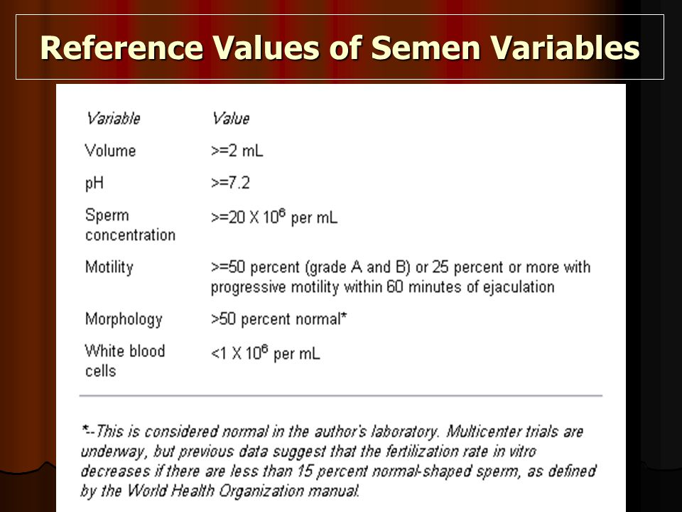 Reference Values of Semen Variables