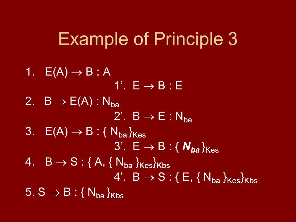 Example of Principle 3 1.E(A) B : A 1. E B : E 2. B E(A) : N ba 2. B E : N be 3.E(A) B : { N ba } Kes 3. E B : { N ba } Kes 4.B S : { A, { N ba } Kes