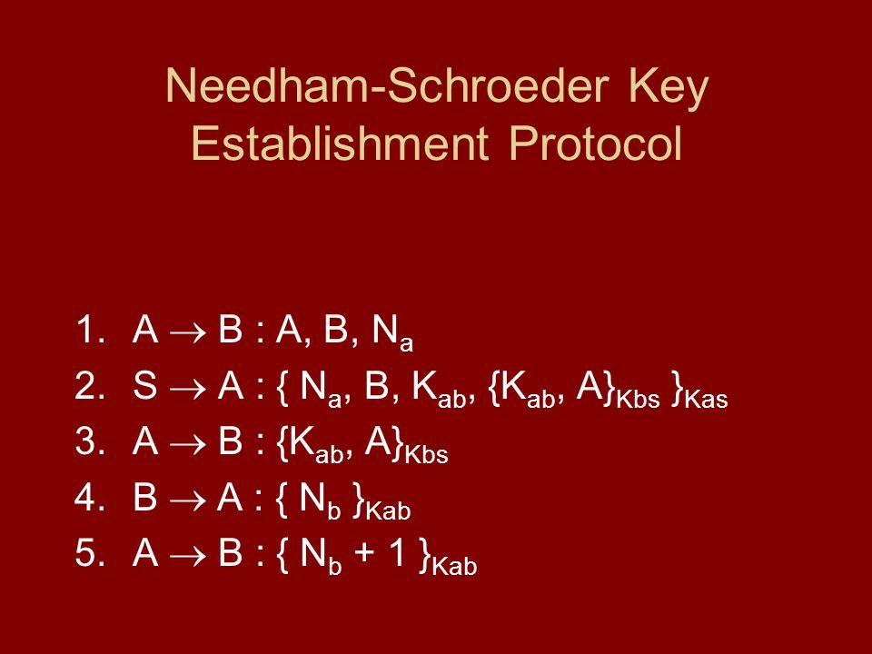 Needham-Schroeder Key Establishment Protocol 1.A B : A, B, N a 2.S A : { N a, B, K ab, {K ab, A} Kbs } Kas 3.A B : {K ab, A} Kbs 4.B A : { N b } Kab 5