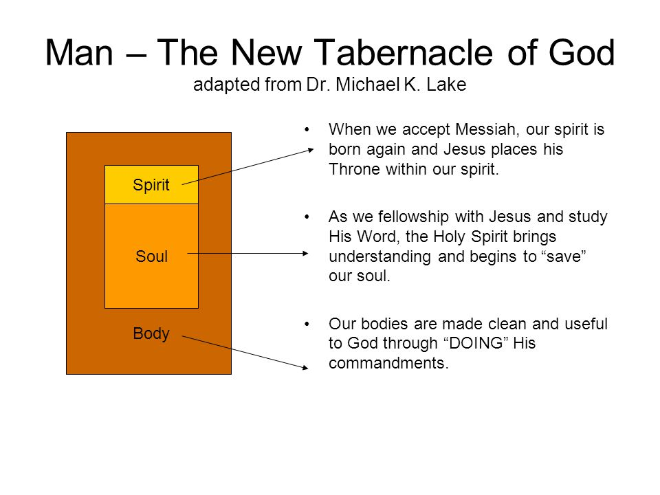 Man – The New Tabernacle of God adapted from Dr. Michael K.