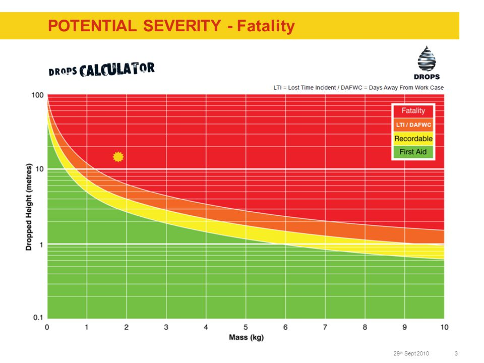 329 th Sept 2010 POTENTIAL SEVERITY - Fatality