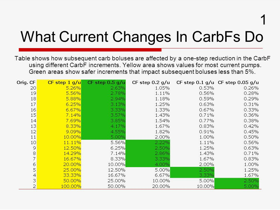 What Current Changes In CarbFs Do Table shows how subsequent carb boluses are affected by a one-step reduction in the CarbF using different CarbF increments.