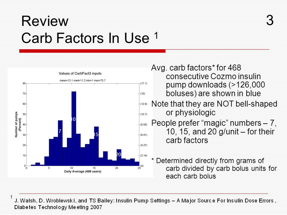 Review Carb Factors In Use 1 Avg. carb factors* for 468 consecutive Cozmo insulin pump downloads (>126,000 boluses) are shown in blue Note that they a