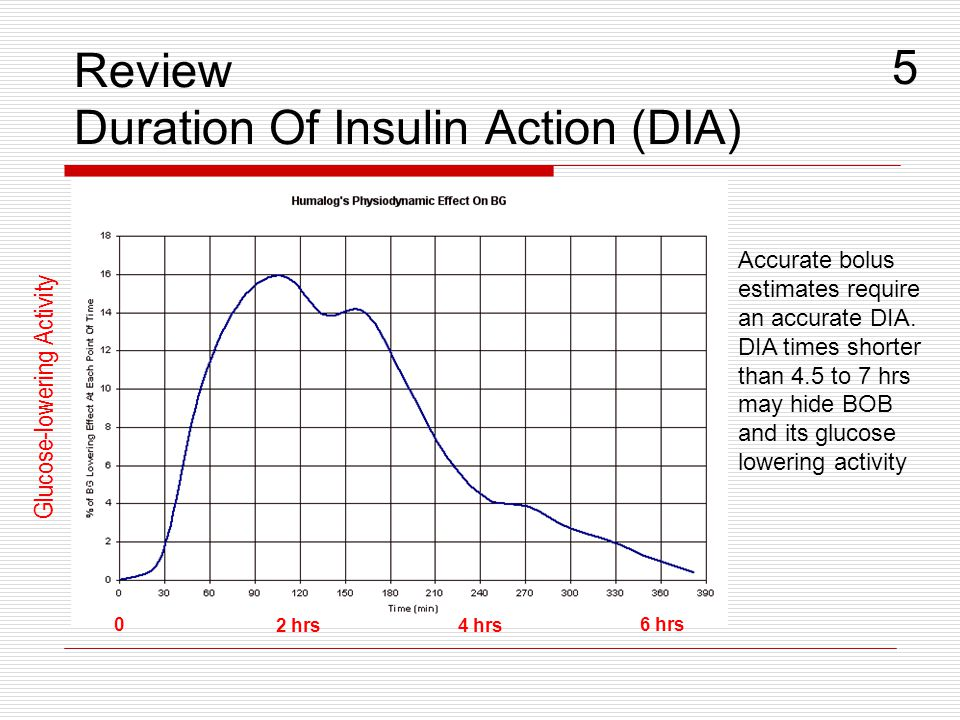 Review Duration Of Insulin Action (DIA) 4 hrs 6 hrs 2 hrs 0 Glucose-lowering Activity Accurate bolus estimates require an accurate DIA. DIA times shor