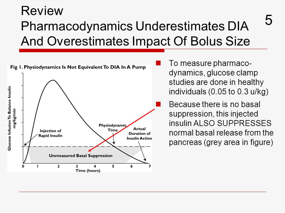 Review Pharmacodynamics Underestimates DIA And Overestimates Impact Of Bolus Size To measure pharmaco- dynamics, glucose clamp studies are done in hea