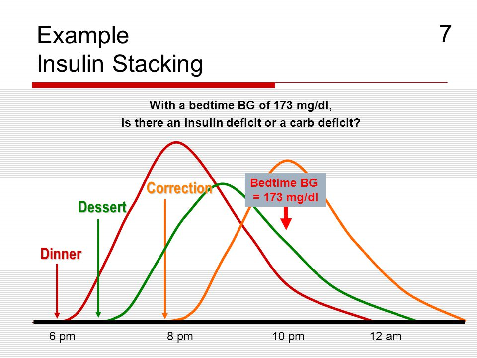Example Insulin Stacking With a bedtime BG of 173 mg/dl, is there an insulin deficit or a carb deficit? 6 pm8 pm10 pm12 am Dinner Dessert Correction B