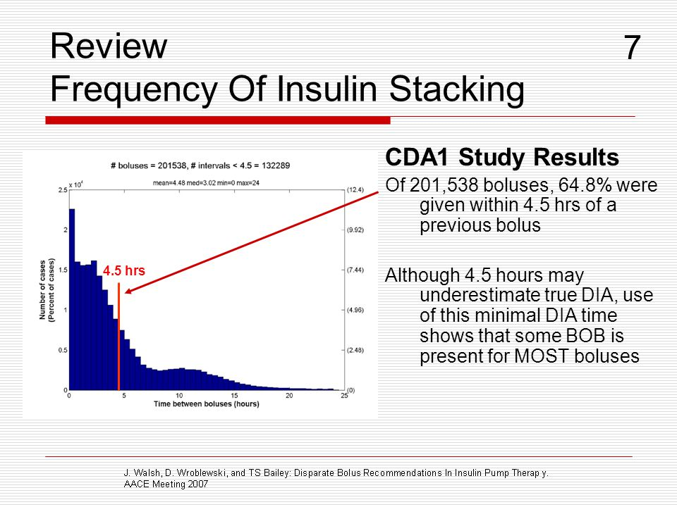 Review Frequency Of Insulin Stacking CDA1 Study Results Of 201,538 boluses, 64.8% were given within 4.5 hrs of a previous bolus Although 4.5 hours may underestimate true DIA, use of this minimal DIA time shows that some BOB is present for MOST boluses 4.5 hrs 7