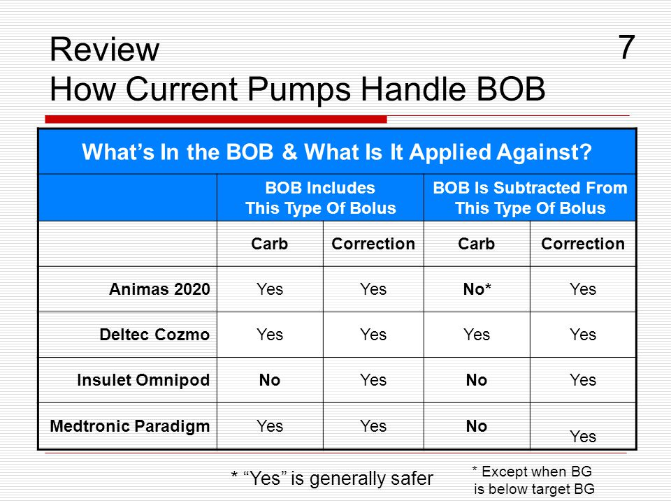 Review How Current Pumps Handle BOB Whats In the BOB & What Is It Applied Against? BOB Includes This Type Of Bolus BOB Is Subtracted From This Type Of
